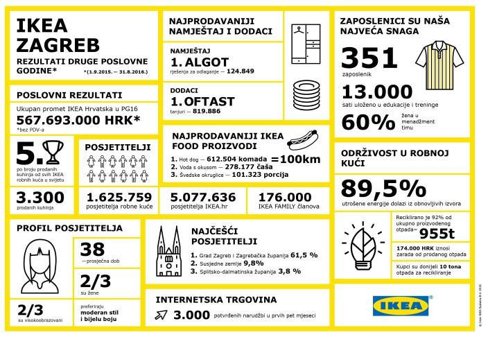 ikea-infografika